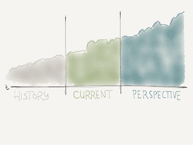 principle_visual_timescale