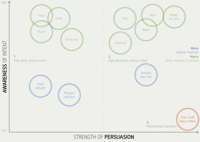 product_persuasion_grid